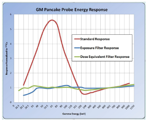 GM Pancake Probe Energy Response