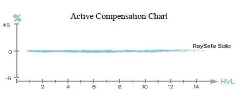 RaySafe Solo Active Compensation Chart